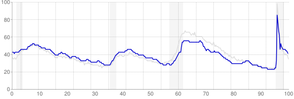 Texas monthly unemployment rate chart from 1990 to July 2021